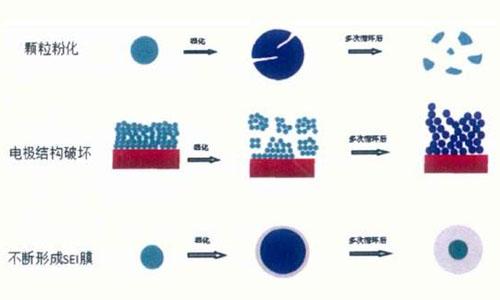 <b>关于long88.vip龙8国际包中SEI膜相关原理,值得大家了解一下</b>